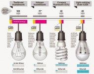 Evolution of #Light #Bulbs.jpg
